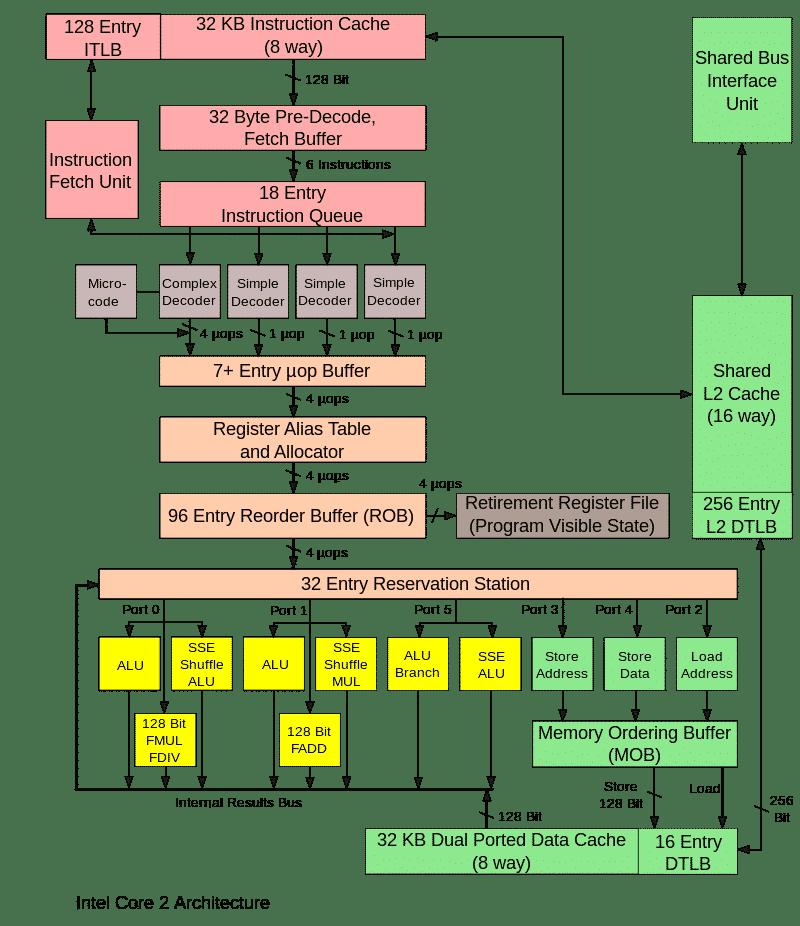 Simulators chart